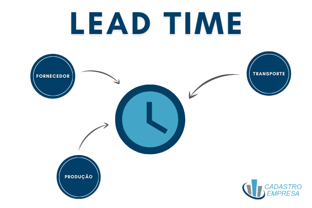 LEAD-TIME-EXEMPLO
